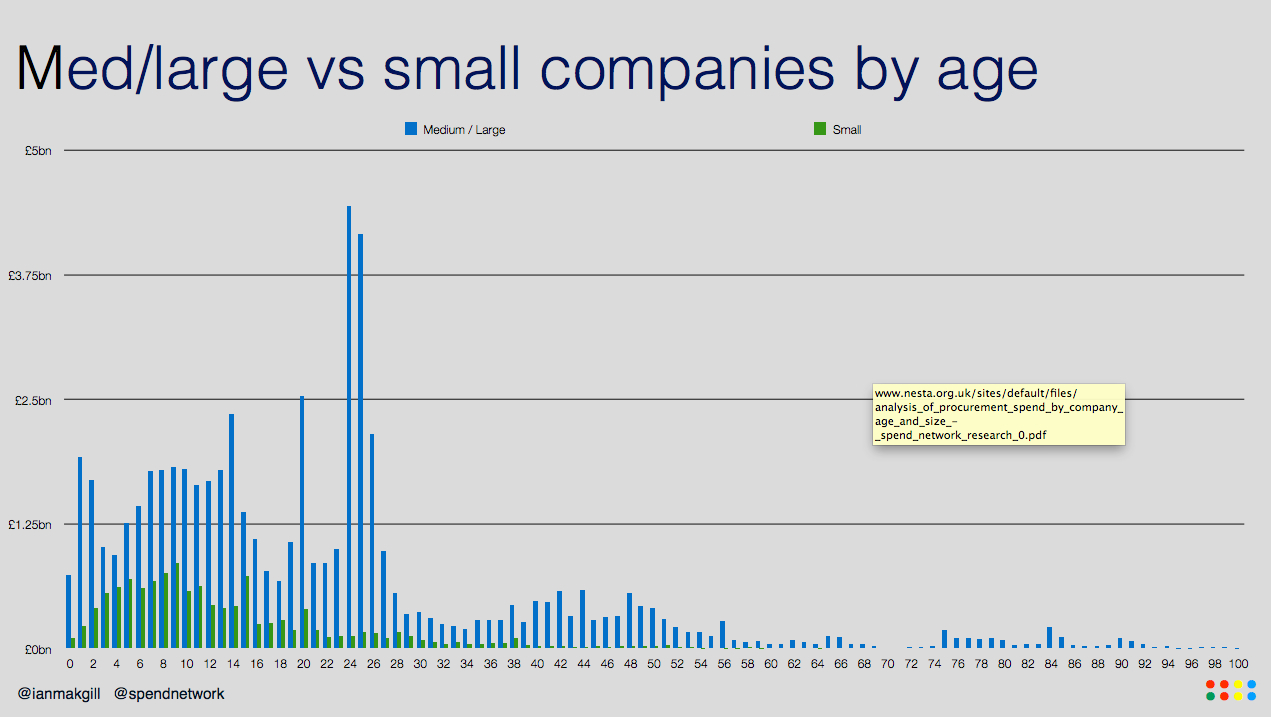 Med/large vs small companies by age